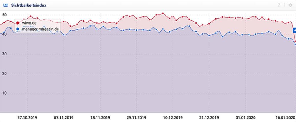 Sichtbarkeitsindex Entwicklung der Webseiten wiwo.de und manager-magazin.de